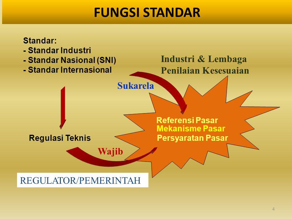 FUNGSI STANDAR Industri & Lembaga Penilaian Kesesuaian Sukarela Wajib