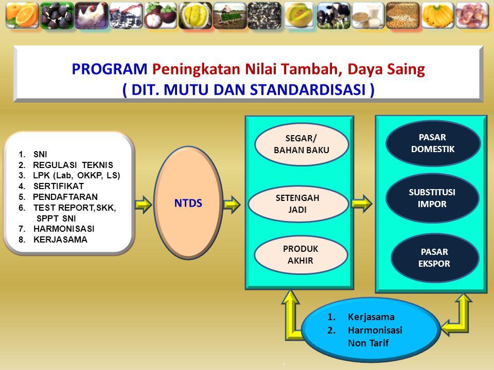 PROGRAM Peningkatan Nilai Tambah, Daya Saing ( DIT