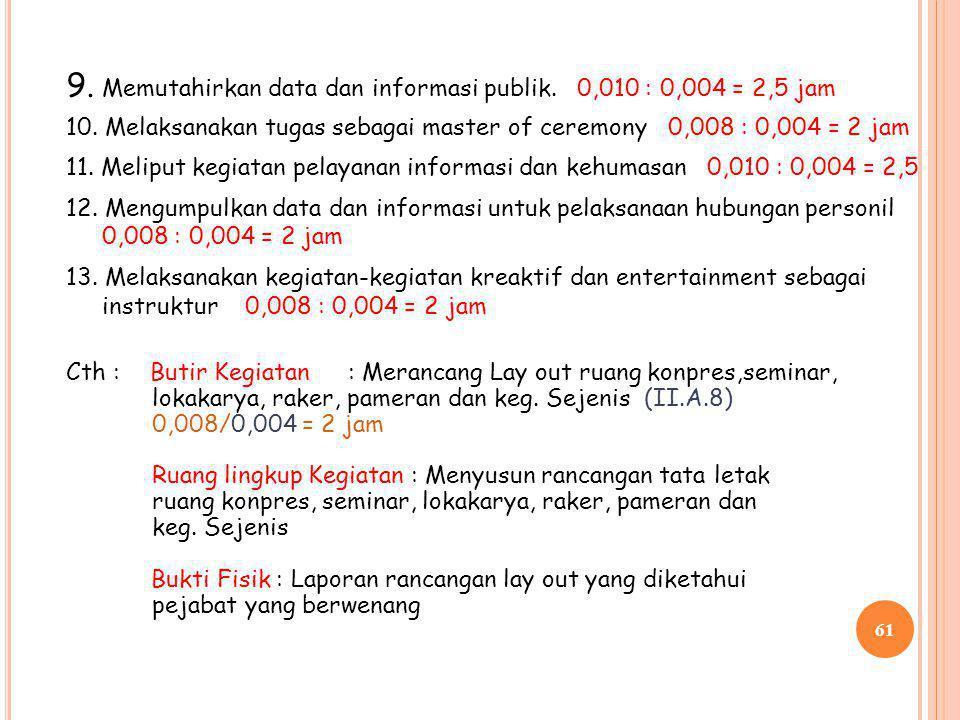 9. Memutahirkan data dan informasi publik. 0,010 : 0,004 = 2,5 jam
