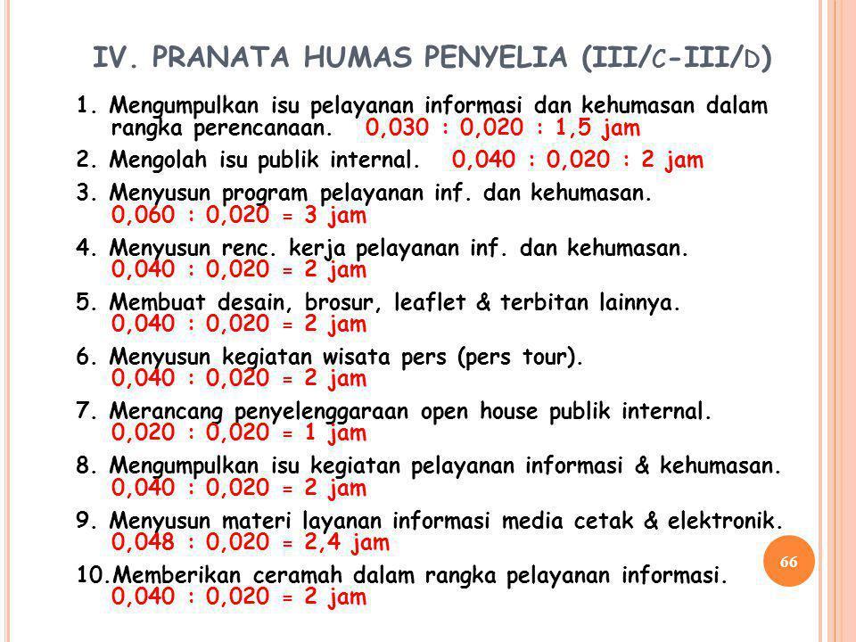IV. PRANATA HUMAS PENYELIA (III/c-III/d)