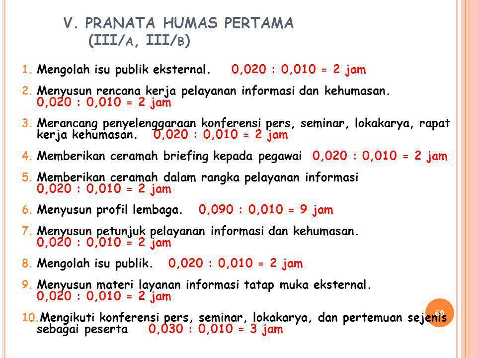 V. PRANATA HUMAS PERTAMA (III/a, III/b)