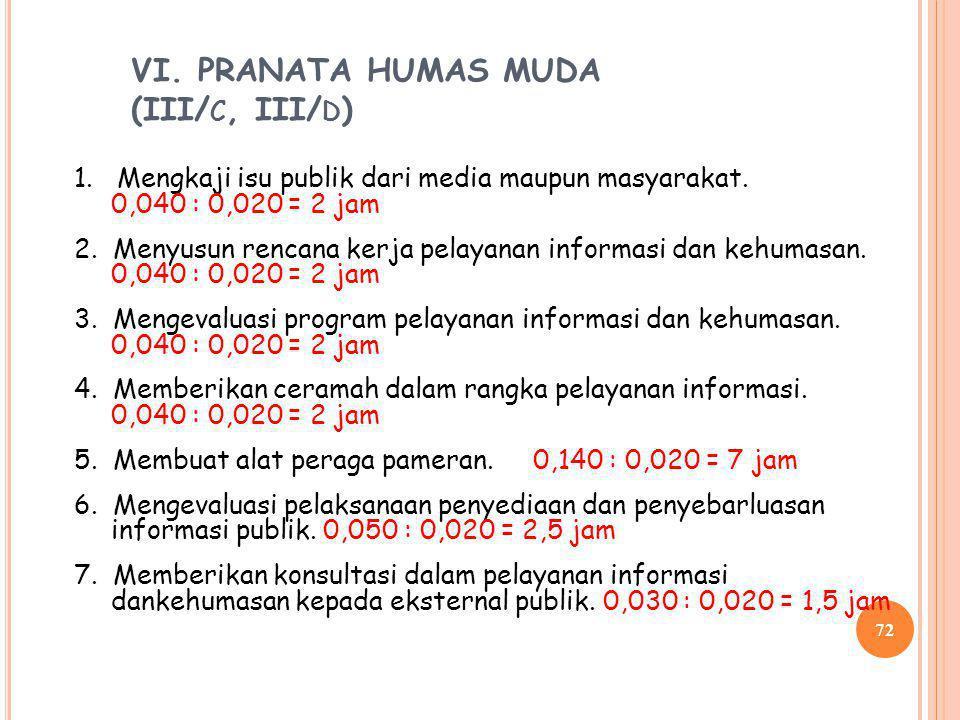 VI. PRANATA HUMAS MUDA (III/c, III/d)