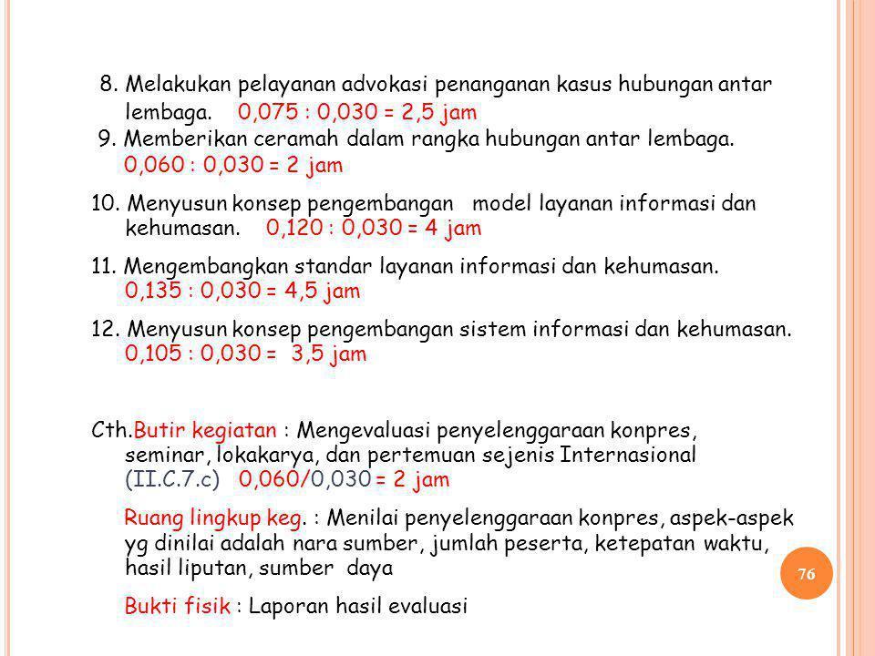 8. Melakukan pelayanan advokasi penanganan kasus hubungan antar lembaga. 0,075 : 0,030 = 2,5 jam