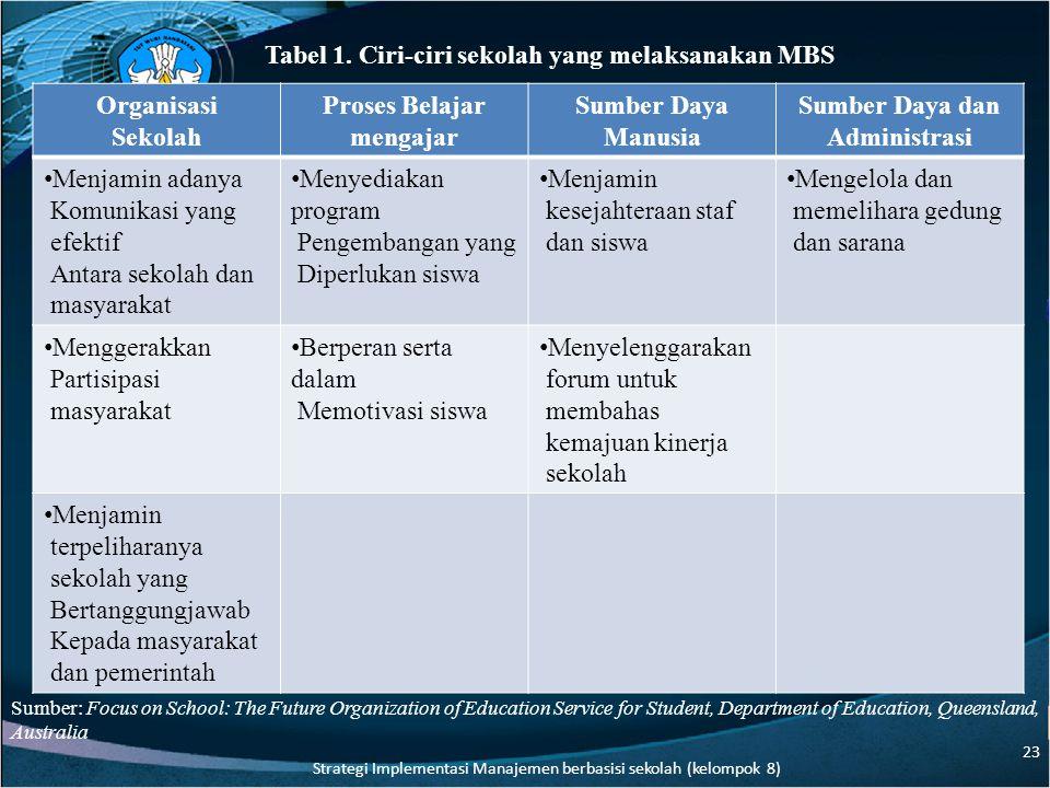 Sumber Daya dan Administrasi