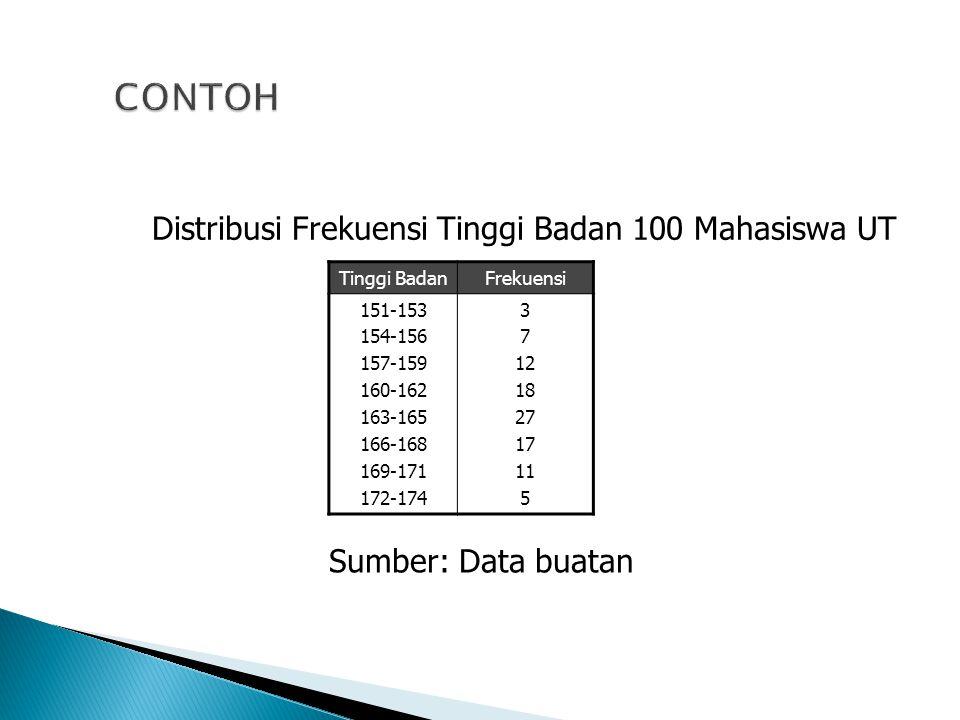 CONTOH Distribusi Frekuensi Tinggi Badan 100 Mahasiswa UT
