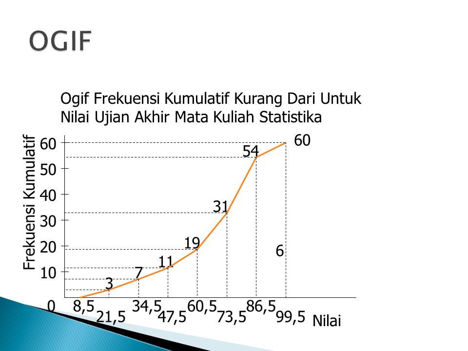 OGIF Ogif Frekuensi Kumulatif Kurang Dari Untuk