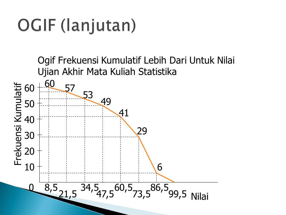 OGIF (lanjutan) Ogif Frekuensi Kumulatif Lebih Dari Untuk Nilai