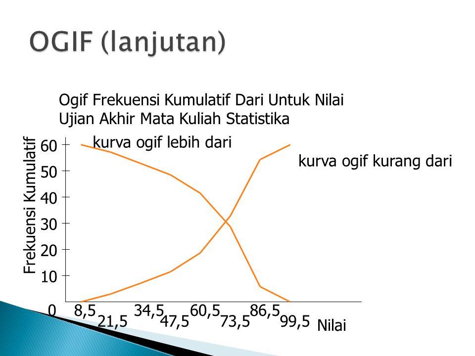 OGIF (lanjutan) Ogif Frekuensi Kumulatif Dari Untuk Nilai