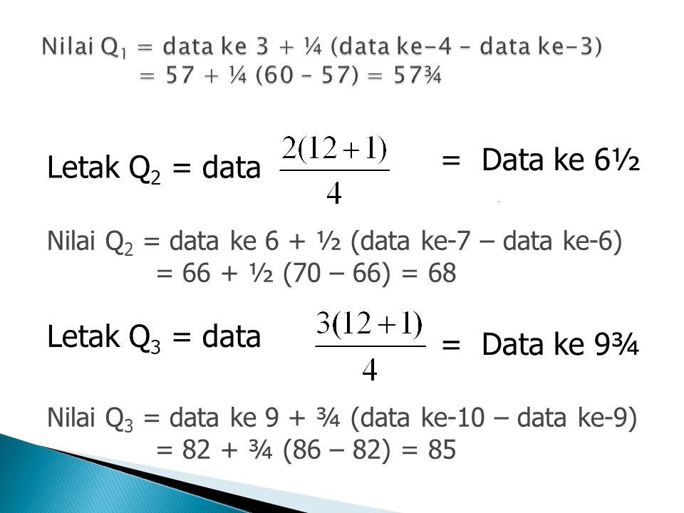= Data ke 6½ Letak Q2 = data Letak Q3 = data = Data ke 9¾