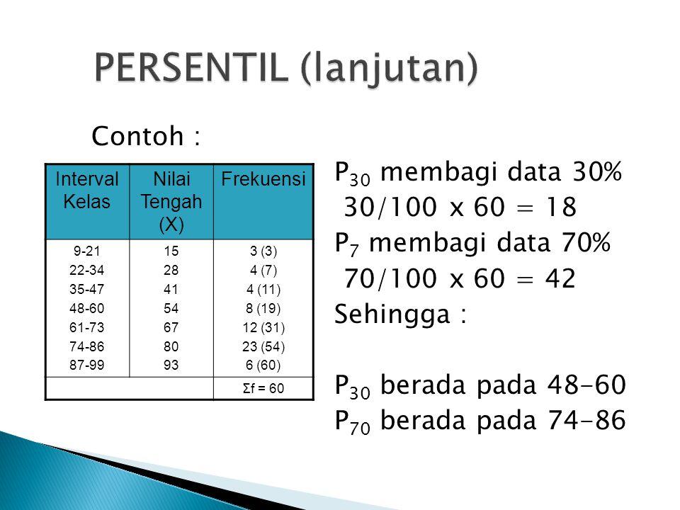 PERSENTIL (lanjutan) Contoh : P30 membagi data 30% 30/100 x 60 = 18