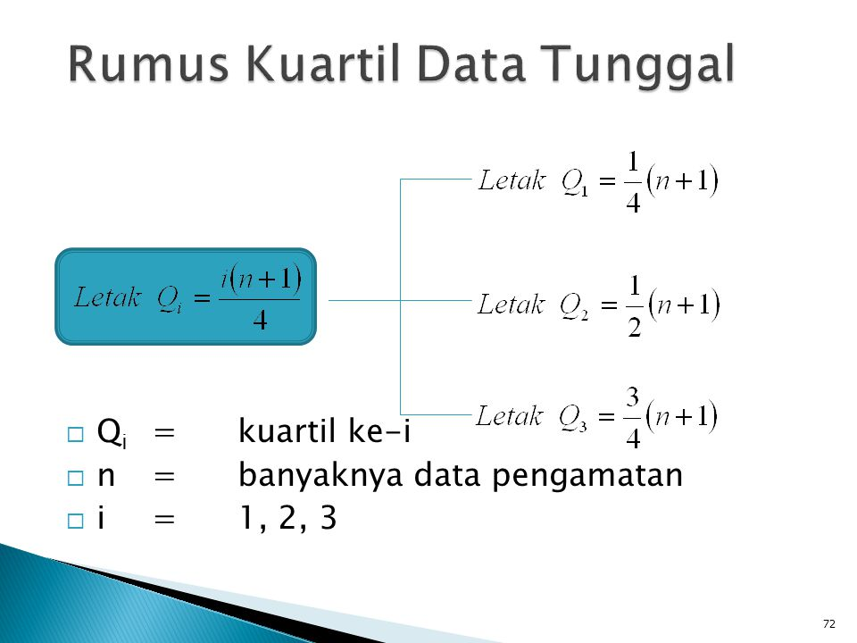 Rumus Kuartil Data Tunggal