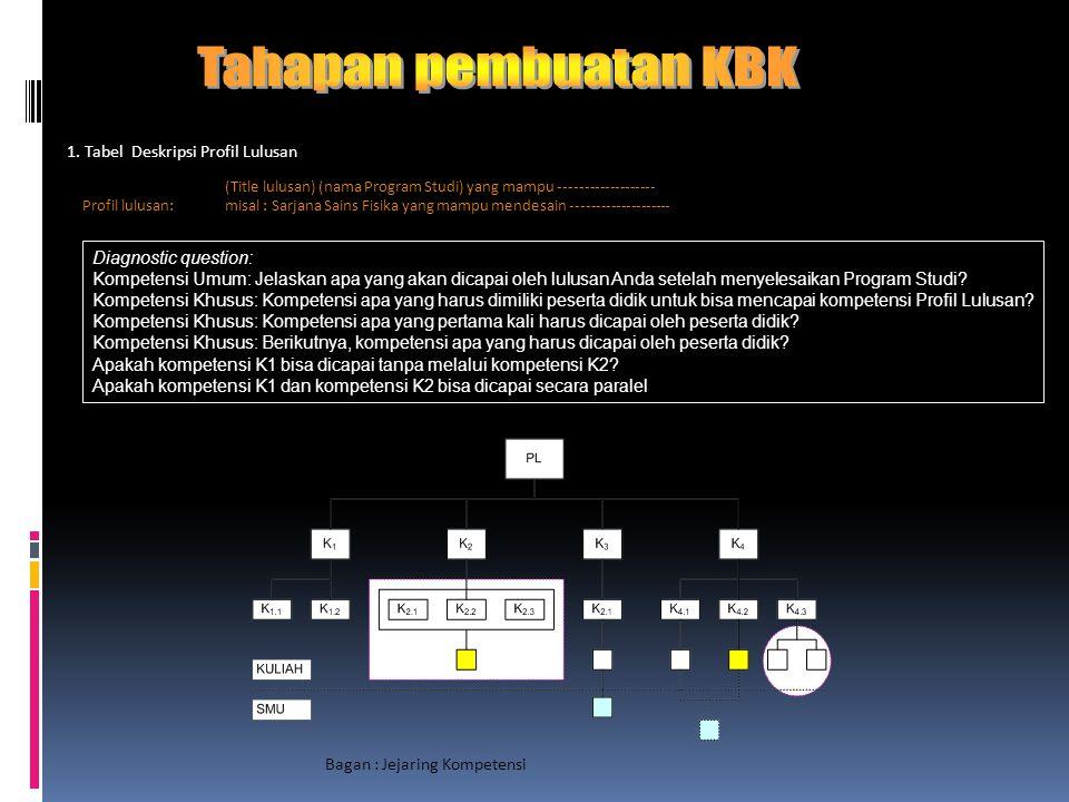 Tahapan pembuatan KBK 1. Tabel Deskripsi Profil Lulusan