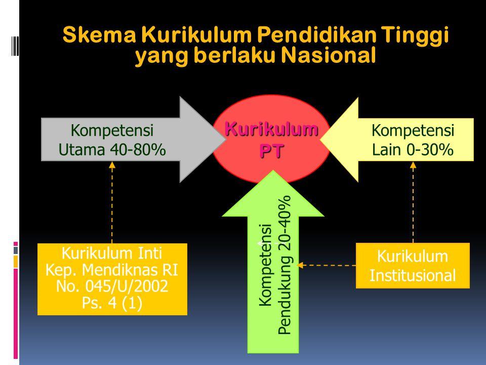 Skema Kurikulum Pendidikan Tinggi yang berlaku Nasional