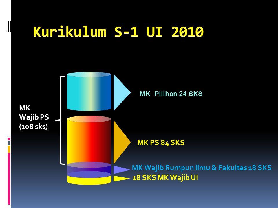 Kurikulum S-1 UI 2010 MK Wajib PS (108 sks) MK PS 84 SKS