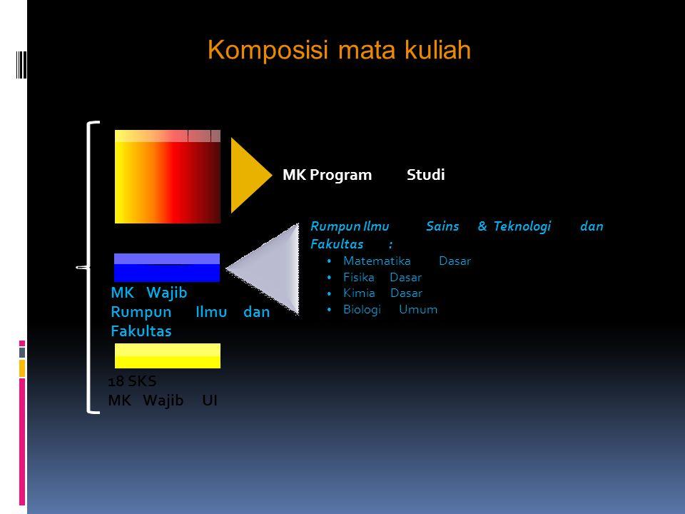 Komposisi mata kuliah 18 SKS MK Wajib UI Rumpun Ilmu dan Fakultas