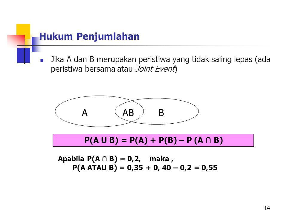 Hukum Penjumlahan A B AB
