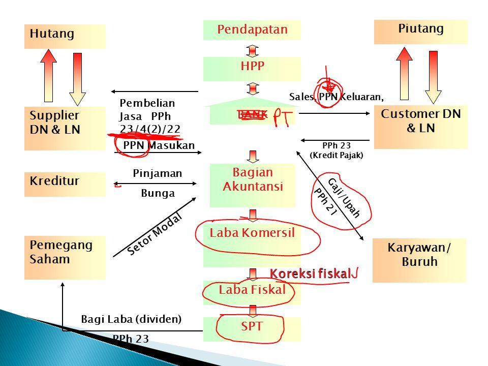 Pendapatan Piutang Hutang HPP Supplier DN & LN Customer DN & LN