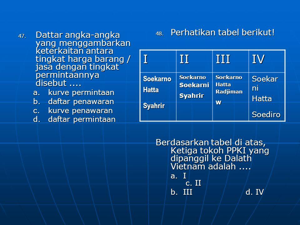 I II III IV Perhatikan tabel berikut!