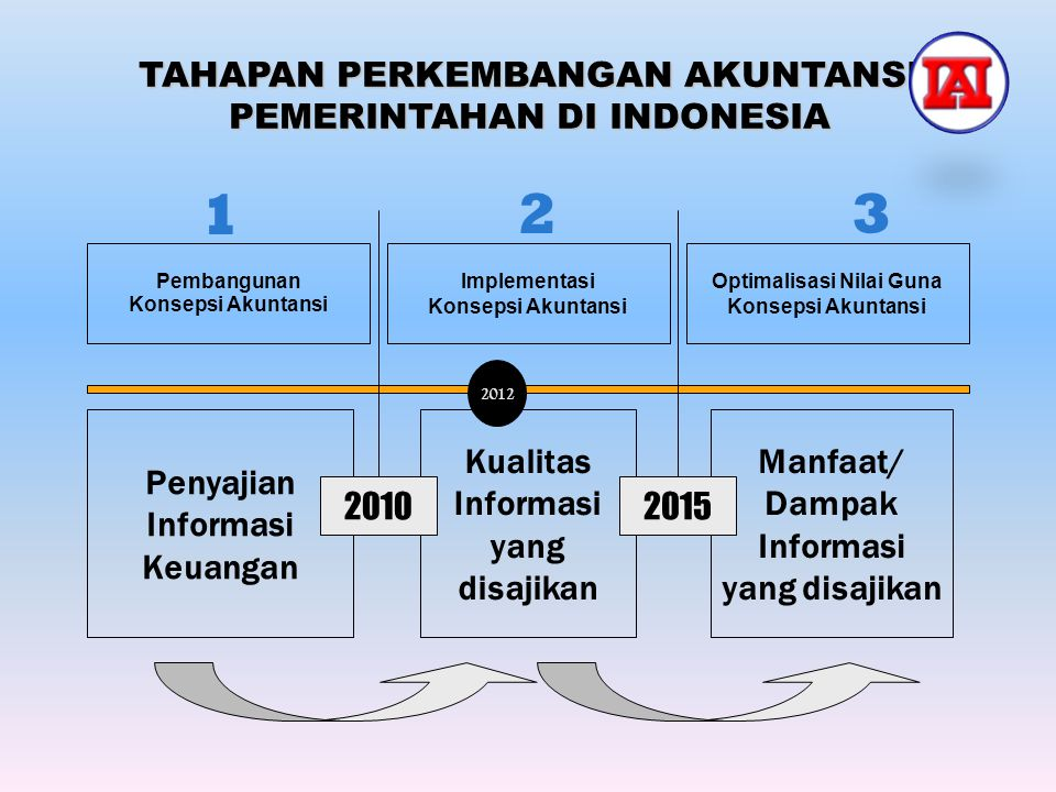 Pembangunan Konsepsi Akuntansi