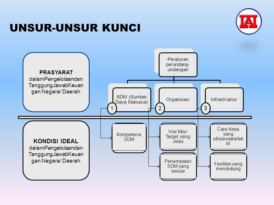 UNSUR-UNSUR KUNCI Peraturan perundang-undangan. SDM (Sumber Daya Manusia) Organisasi. Infrastruktur.