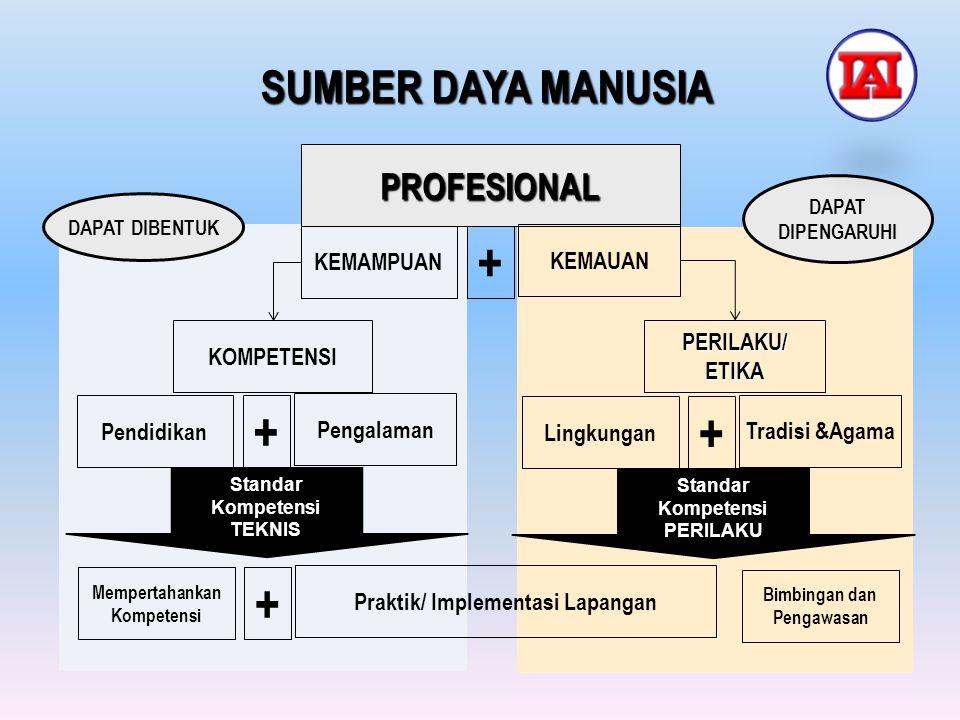 Praktik/ Implementasi Lapangan