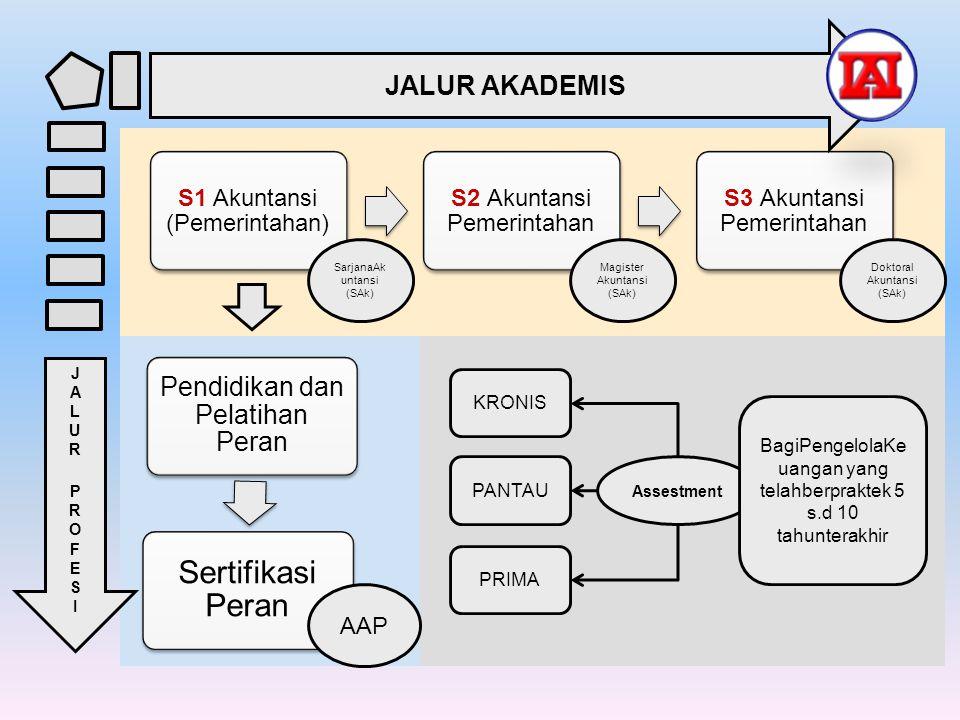Sertifikasi Peran JALUR AKADEMIS Pendidikan dan Pelatihan Peran AAP