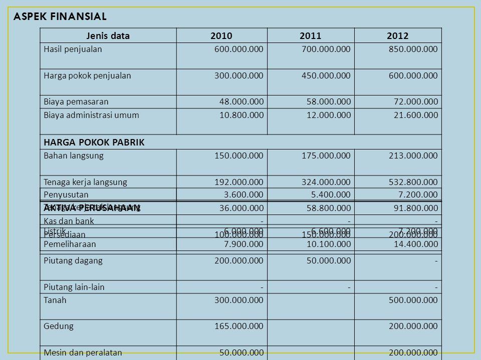 ASPEK FINANSIAL Jenis data 2010 2011 2012 HARGA POKOK PABRIK