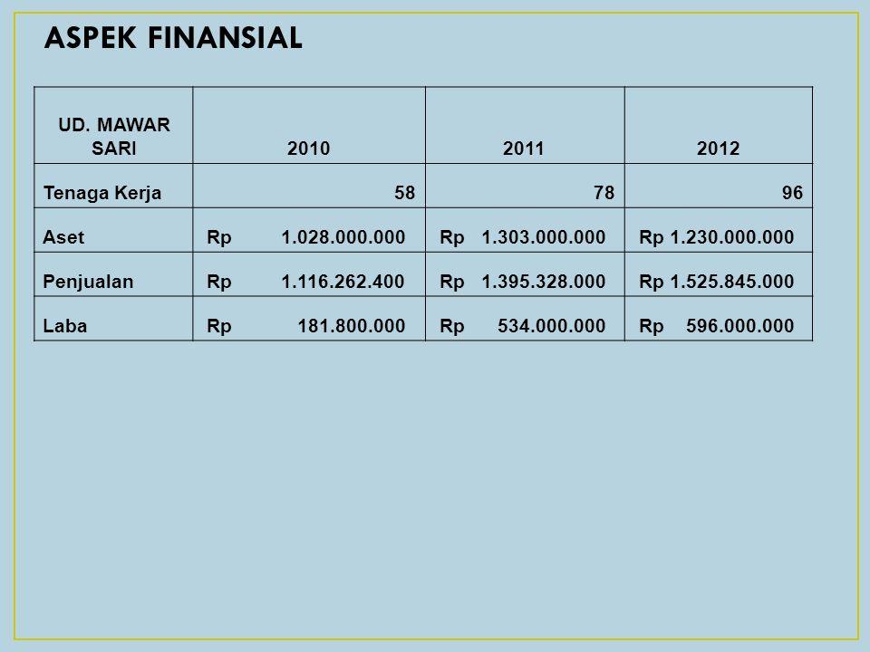 ASPEK FINANSIAL UD. MAWAR SARI 2010 2011 2012 Tenaga Kerja 58 78 96