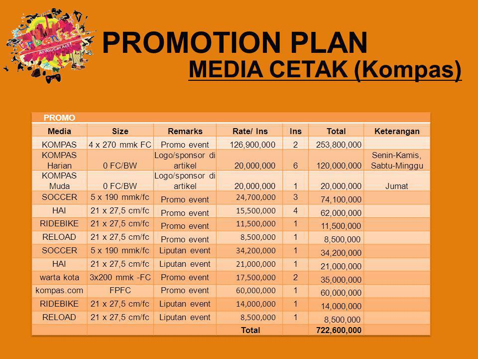 PROMOTION PLAN MEDIA CETAK (Kompas) PROMO Media Size Remarks Rate/ Ins