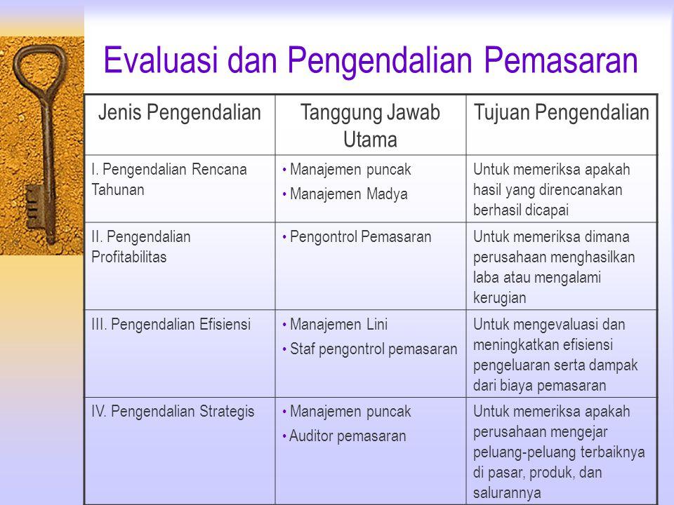 Evaluasi dan Pengendalian Pemasaran