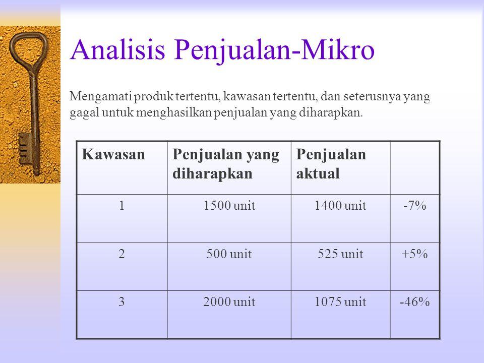 Analisis Penjualan-Mikro