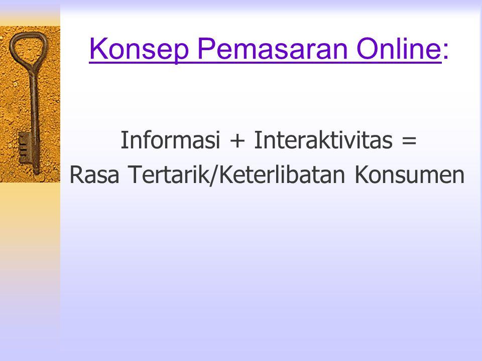 Konsep Pemasaran Online: