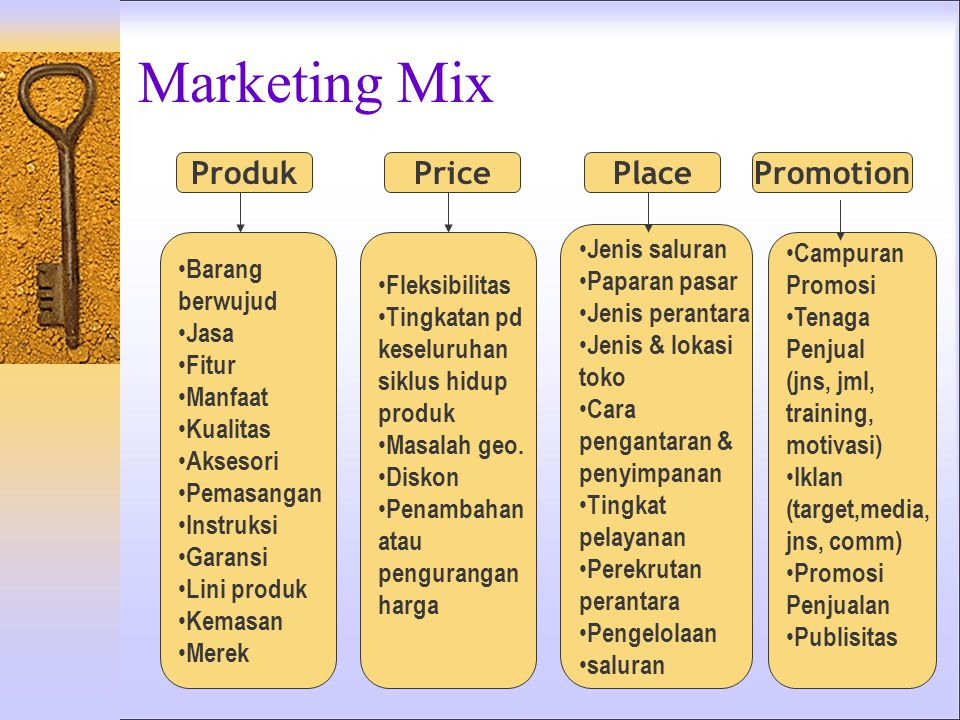 Marketing Mix Produk Price Place Promotion Jenis saluran Paparan pasar
