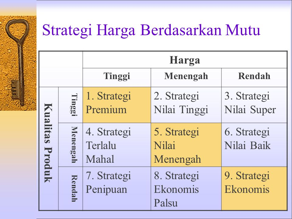 Strategi Harga Berdasarkan Mutu