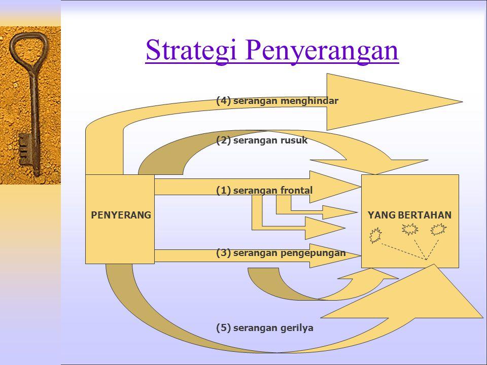 Strategi Penyerangan (4) serangan menghindar (2) serangan rusuk
