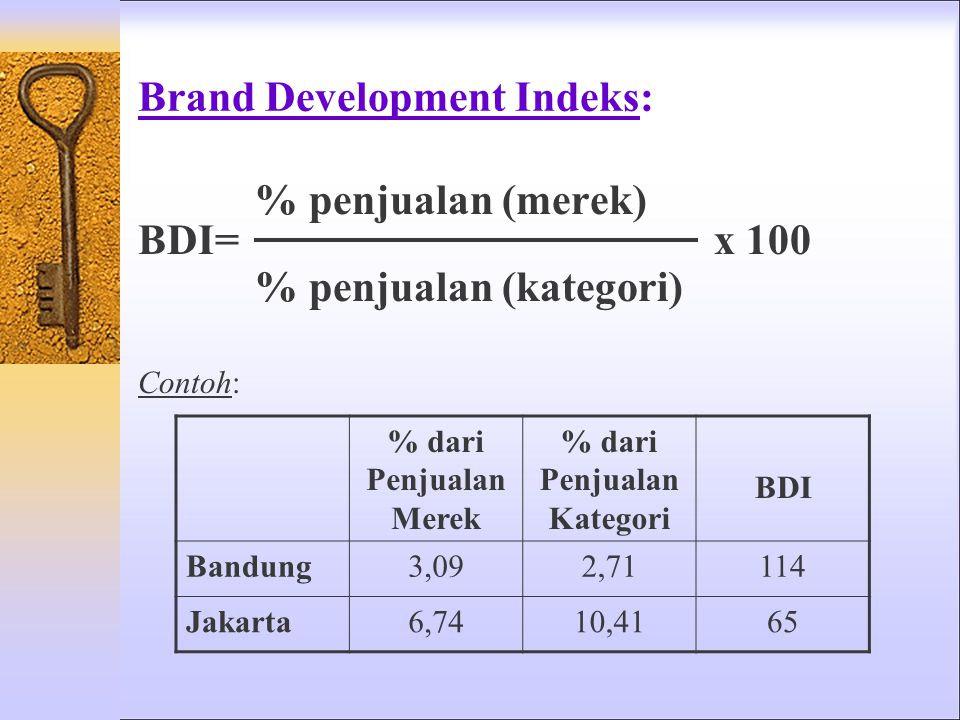 Brand Development Indeks:
