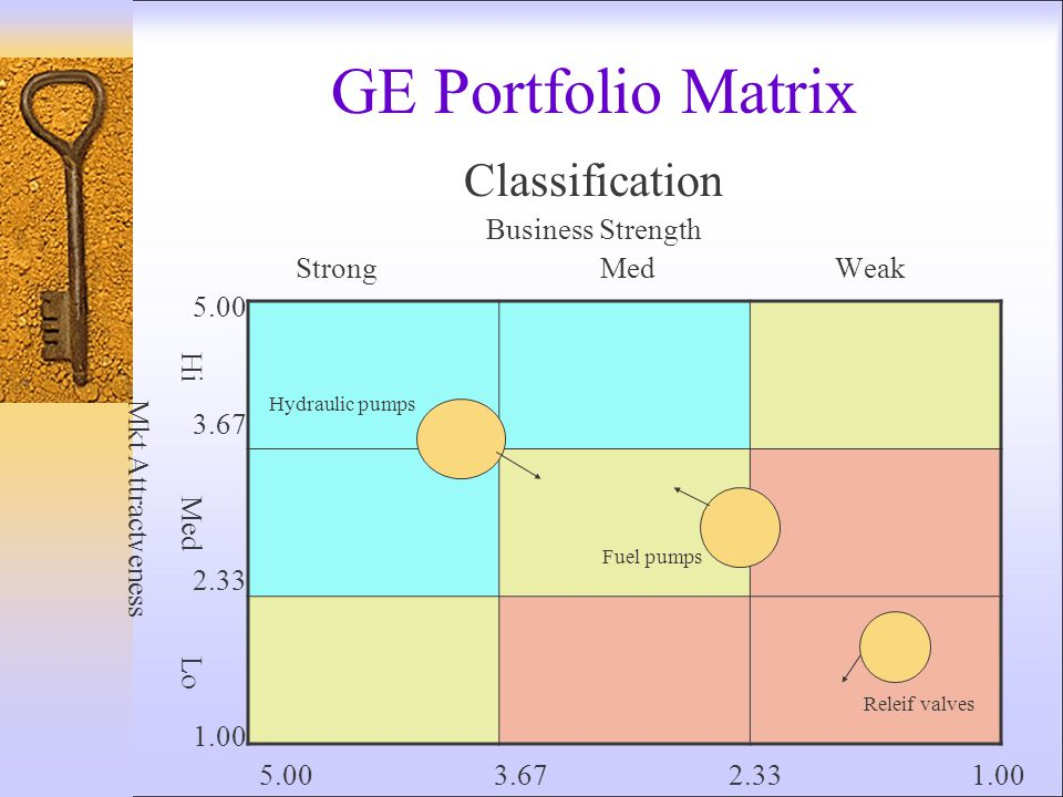GE Portfolio Matrix Classification Business Strength Strong Med Weak