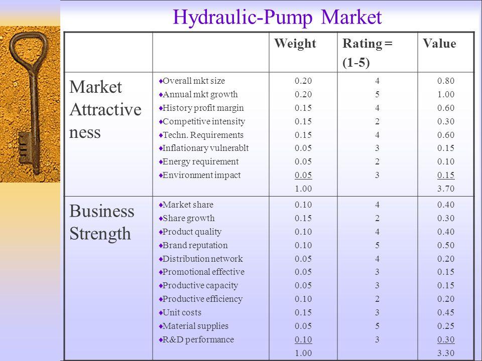 Hydraulic-Pump Market