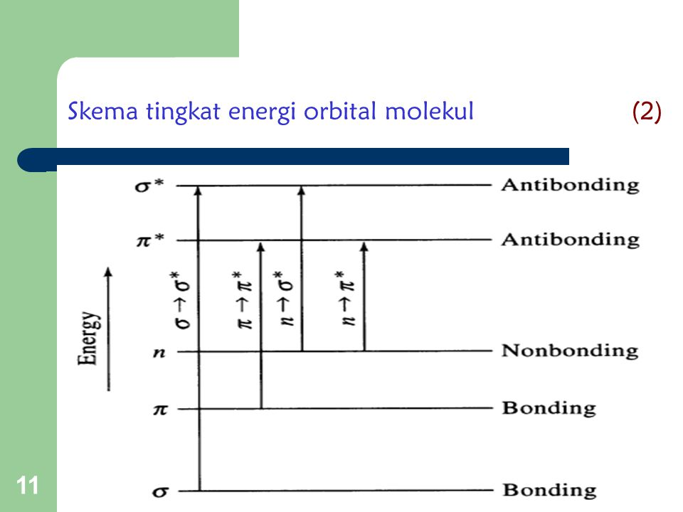 Skema tingkat energi orbital molekul (2)