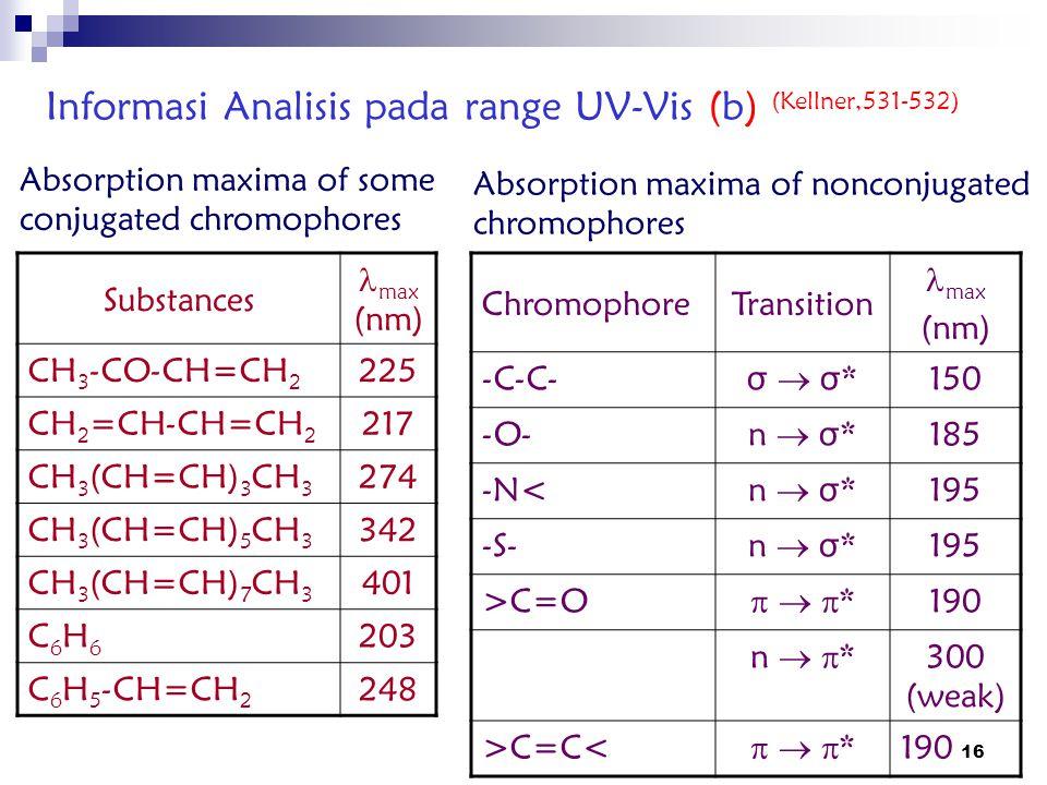 Informasi Analisis pada range UV-Vis (b) (Kellner,531-532)