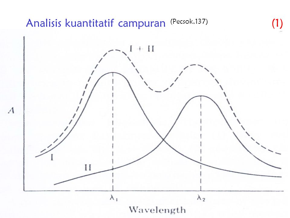 Analisis kuantitatif campuran (Pecsok,137) (1)