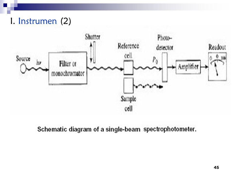I. Instrumen (2)