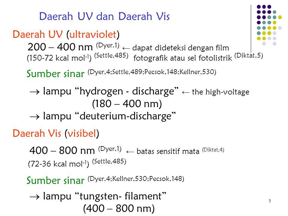 Daerah UV dan Daerah Vis