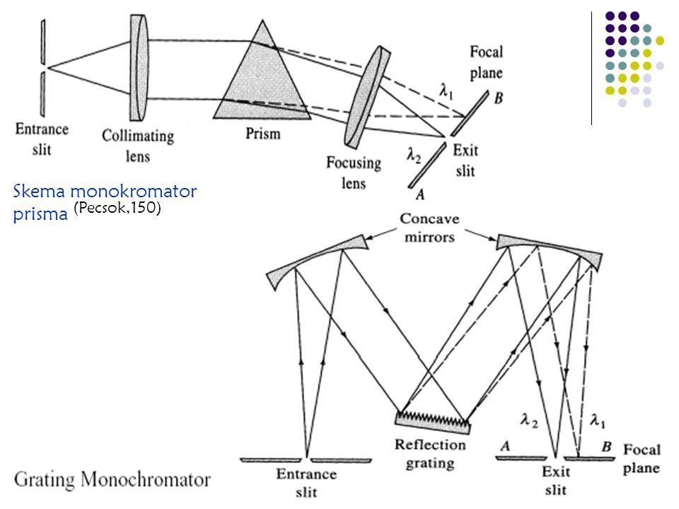 Skema monokromator prisma (Pecsok,150)