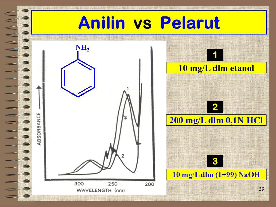 Anilin vs Pelarut 1 10 mg/L dlm etanol 2 200 mg/L dlm 0,1N HCl 3
