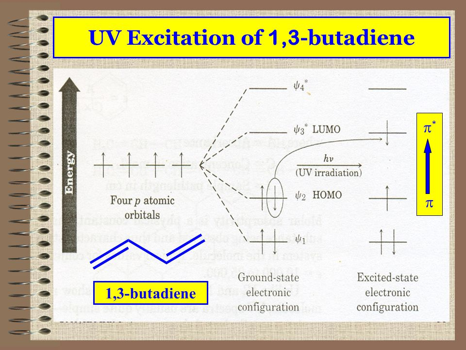 UV Excitation of 1,3-butadiene