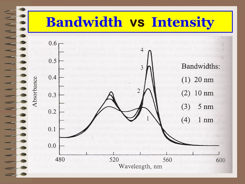 Bandwidth vs Intensity