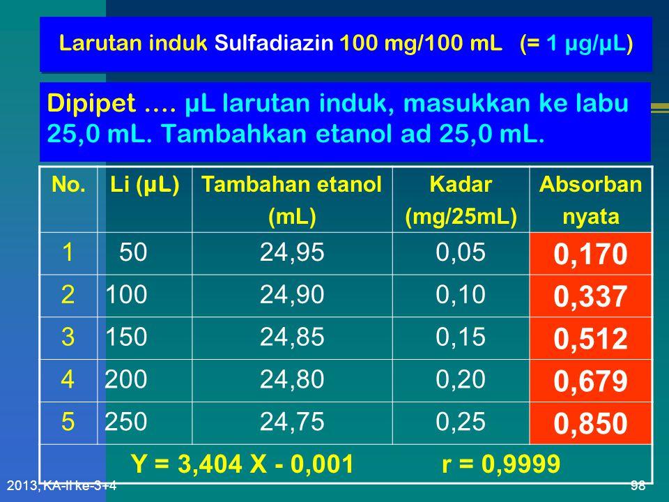 Larutan induk Sulfadiazin 100 mg/100 mL (= 1 µg/µL)