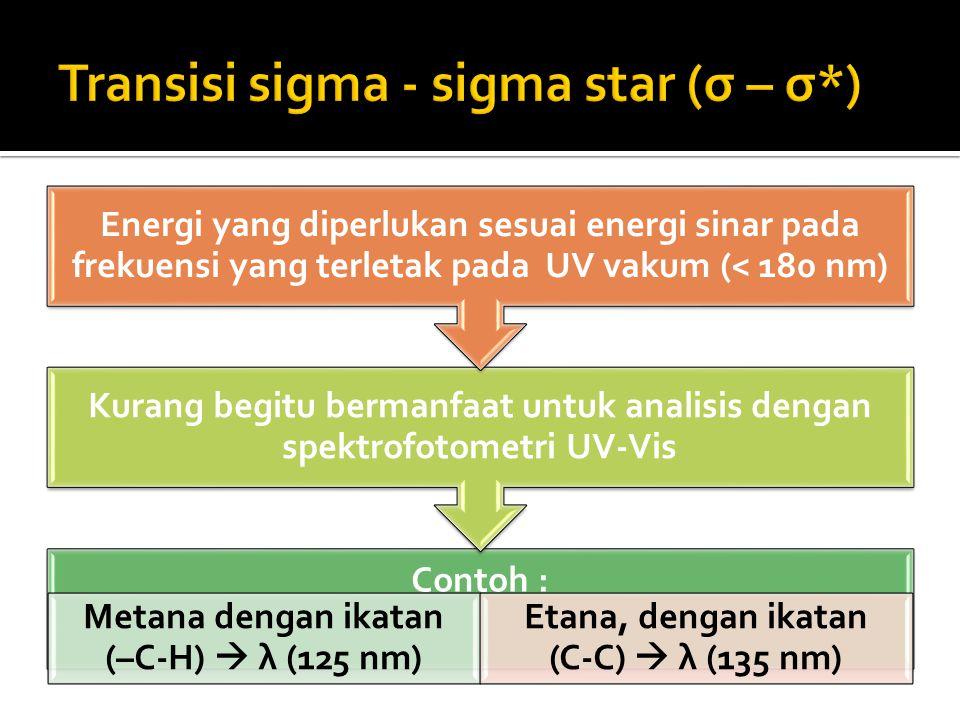 Transisi sigma - sigma star (σ – σ*)