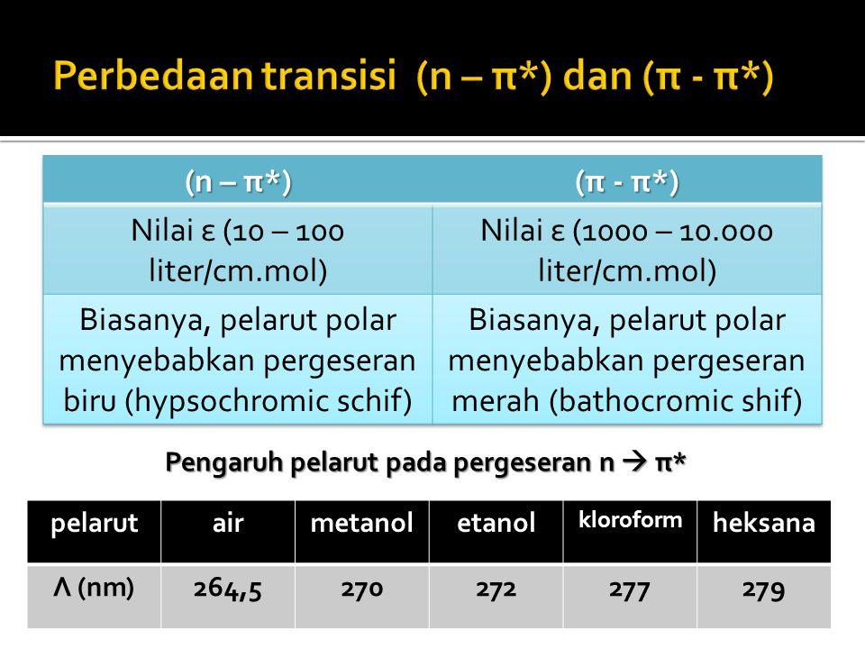 Perbedaan transisi (n – π*) dan (π - π*)